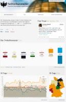 twitterbarometer