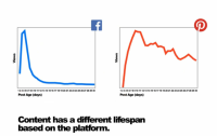 buzzfeedcontentfacebookpinterest