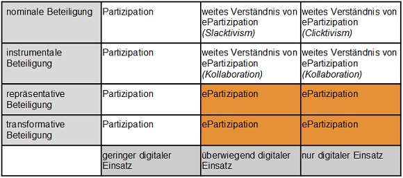 Feldmatrix ePartizipation