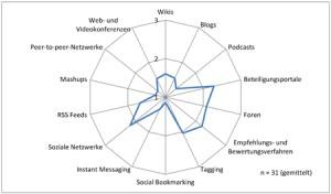 Einsatz von Web2.0-Anwendungen
