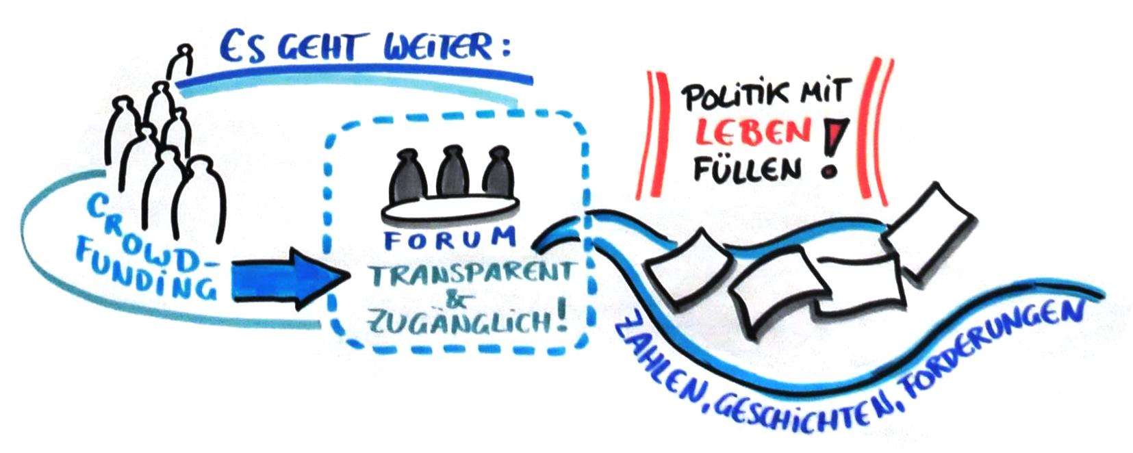 """Crowdfunding """"junge Deutsche"""" (Graphic Recording von Gabriele Heinzel)"""