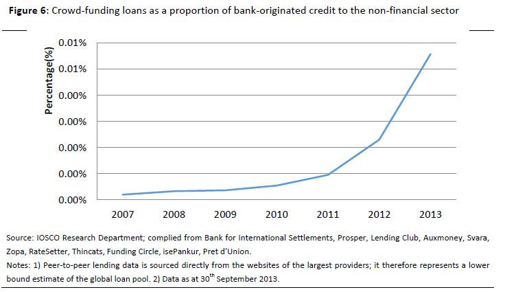 iosco-crowdlending-bank-loans